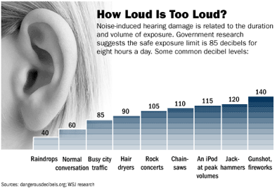How loud is too loud? Listenting to loud noises can be detrimental to your hearing